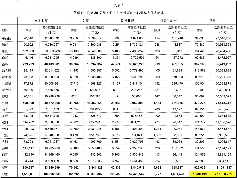 香港差餉物業估價署2016:17年度估價冊